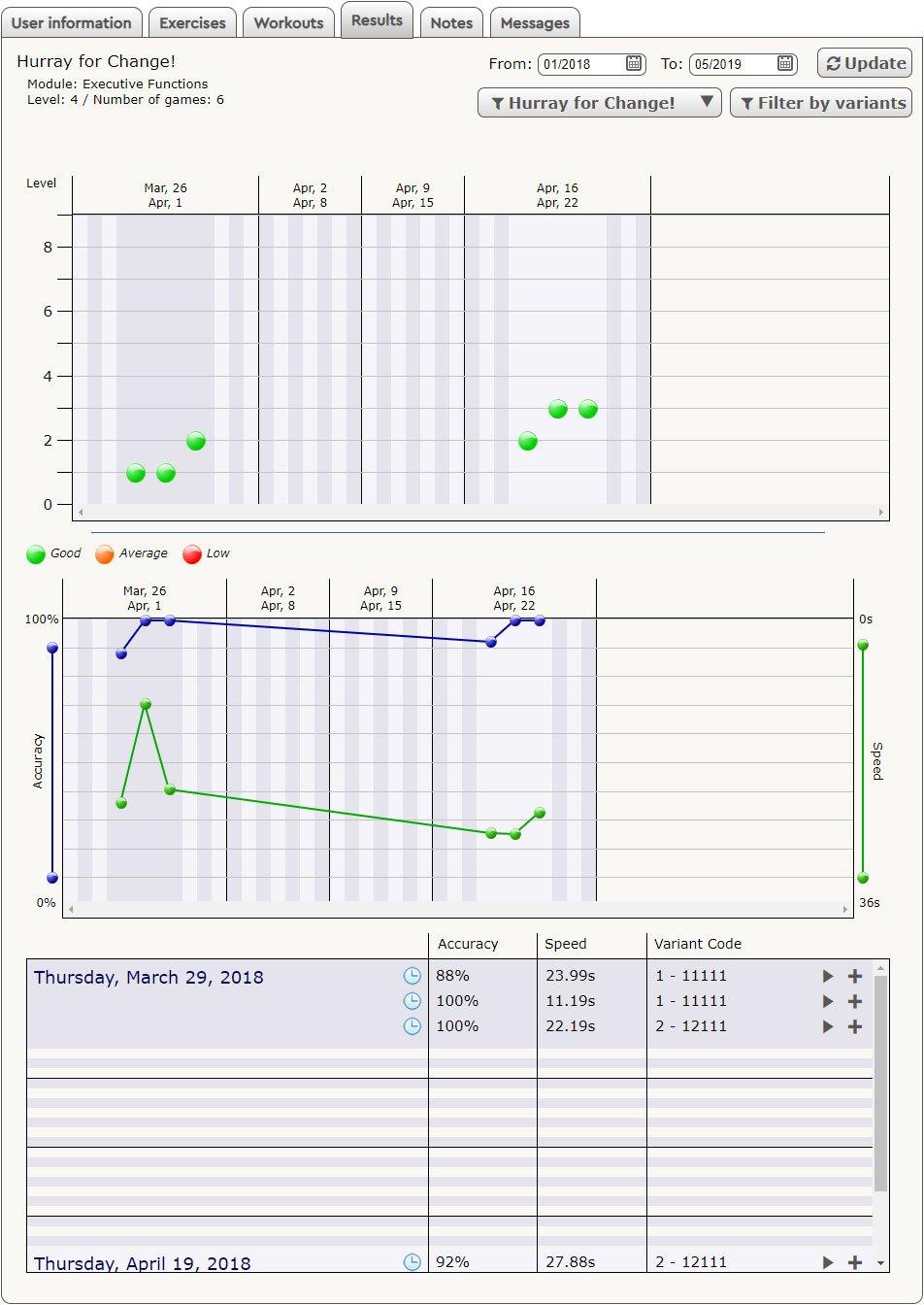 HappyNeuron Pro Results Screen - Progression Details