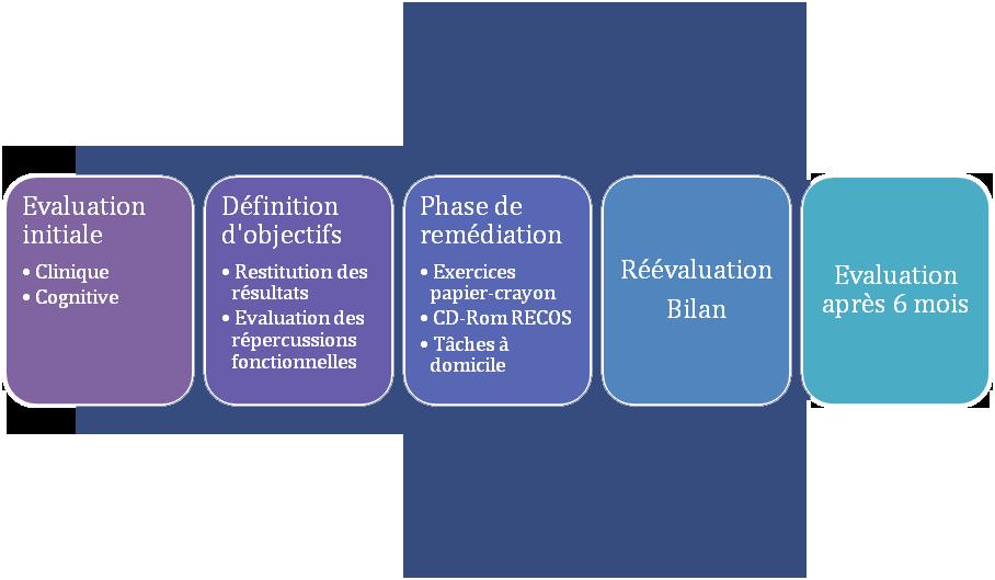 Déroulement du Programme RECOS